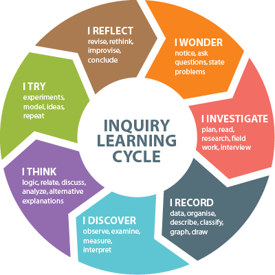 Inquiry Learning Cycle